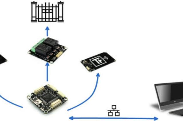 Chiave RFID - Apertura cancello