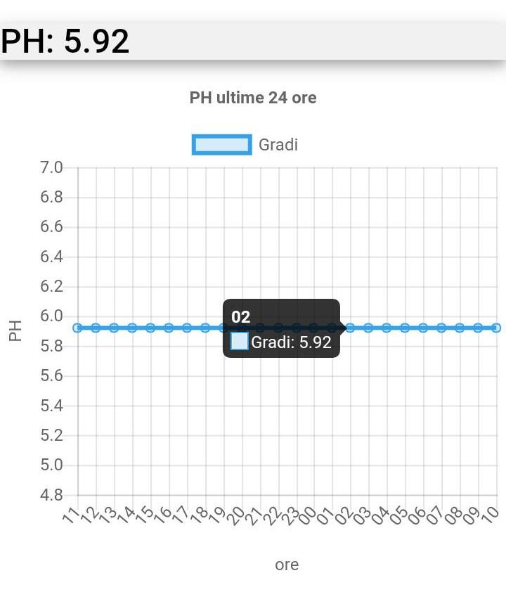 Monitorare piscine con RaspberryPI